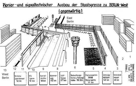 Берлинская стена со всеми ее укреплениями