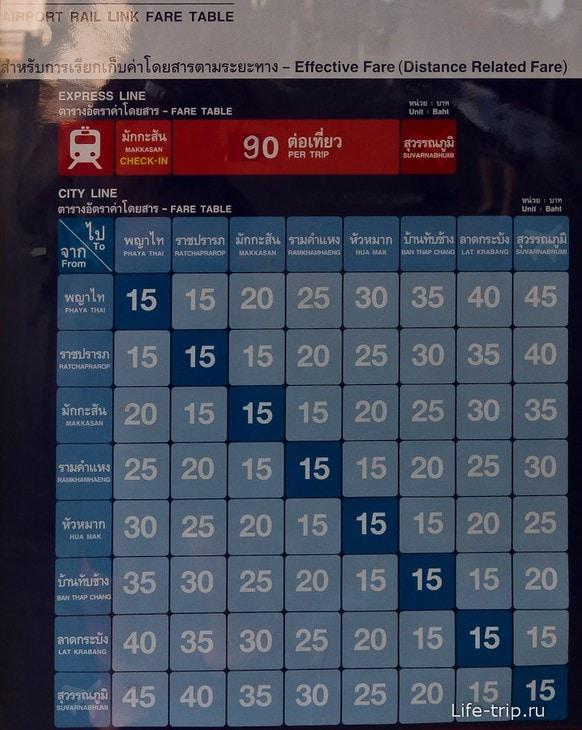 Цена за проезд в метро City Line