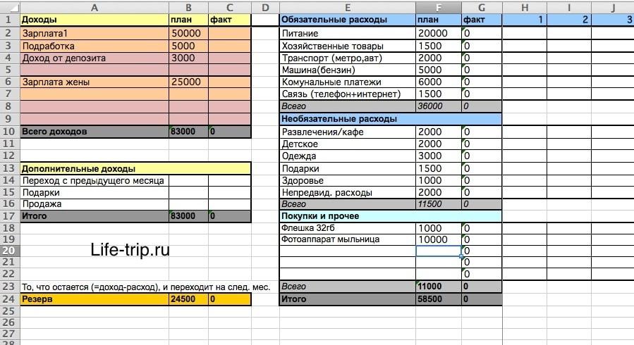 Пример семейного бюджета в Excel