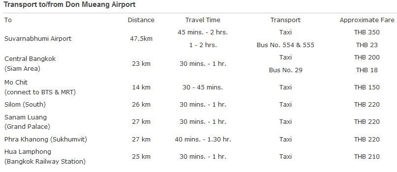 Стоимость такси из Дон Муанг с официального сайта