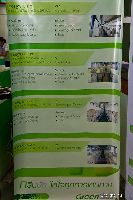 Описание классов у компании Green Bus