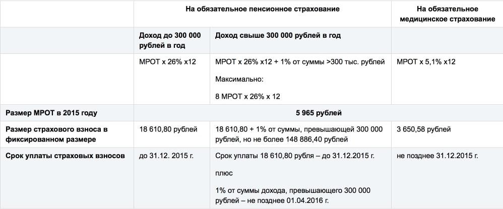образец заявления о перезачете налогов