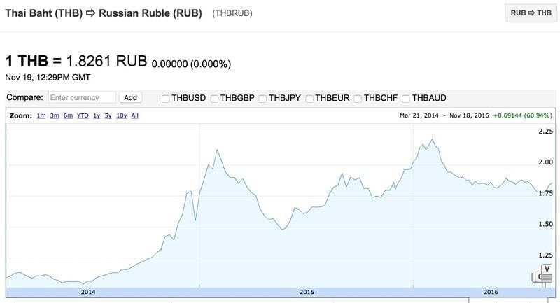 Кросс-курс таиландского бата к рублю, бат заметно подорожал