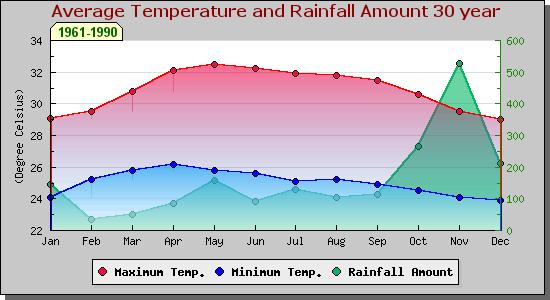 Самые дождливые месяцы на Самуи