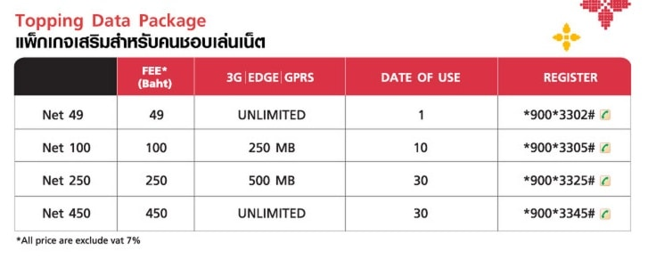 Пакеты интернет для 3G Tourist Inter Sim