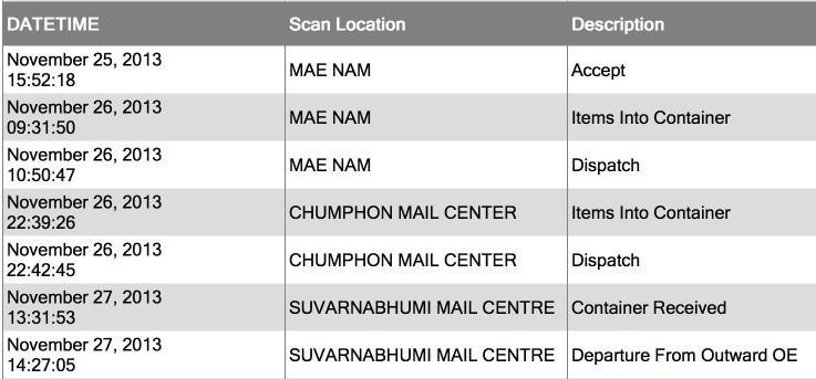 Путь письма с датами на тайском сайте