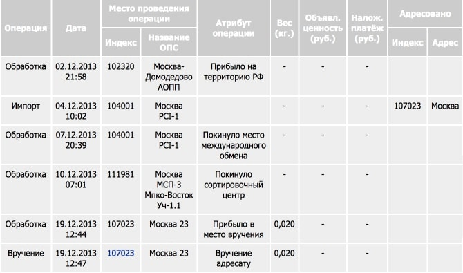 Путь письма с датами на российском сайте