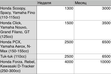 Стоимость байка в Ао Нанге -  Мотокраби