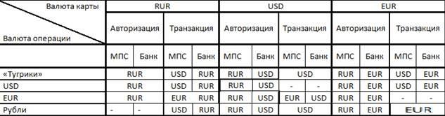 Таблица коневертаций от представителя Тинькофф с форума