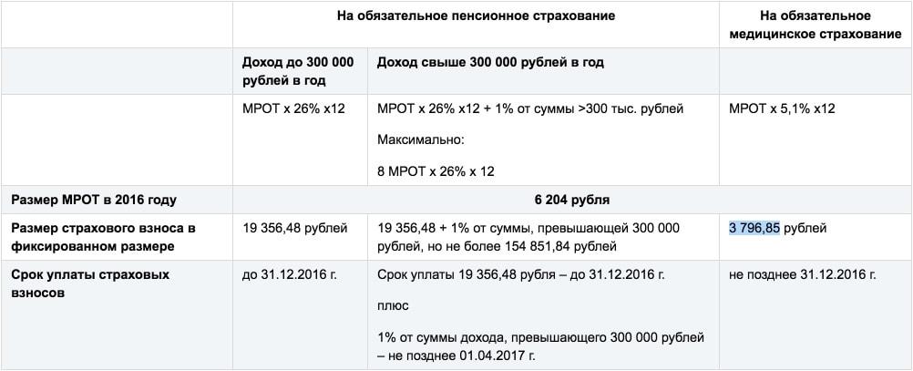 свердловская область субъект российской федерации