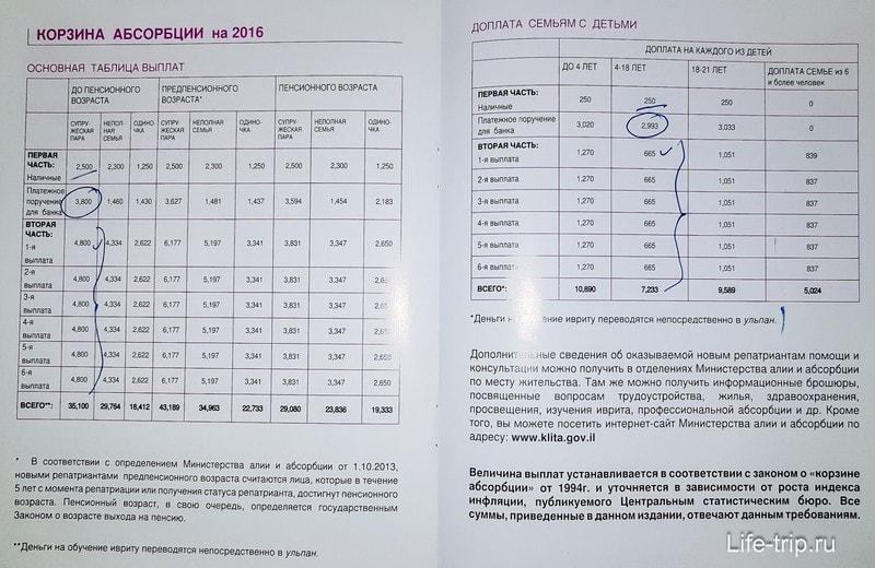 Корзина абсорбции таблица выплат