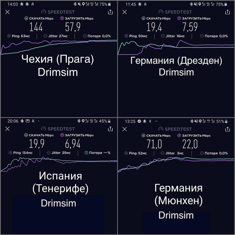 Замерил скорость интернета Дримсим в разных странах