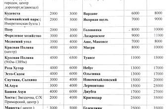 Цена на такси из аэропорта Сочи (Премиум)
