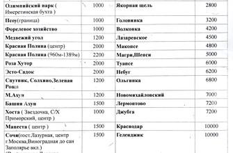 Цена на такси из аэропорта Сочи (Эконом)