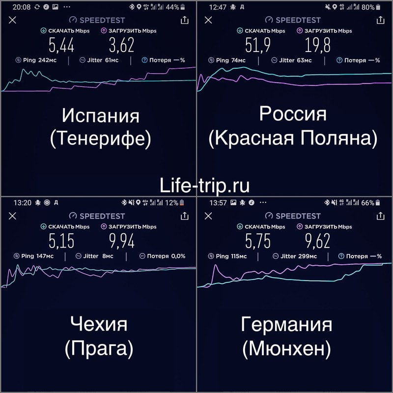 Скорость интернета Тинькофф Мобайл в разных странах