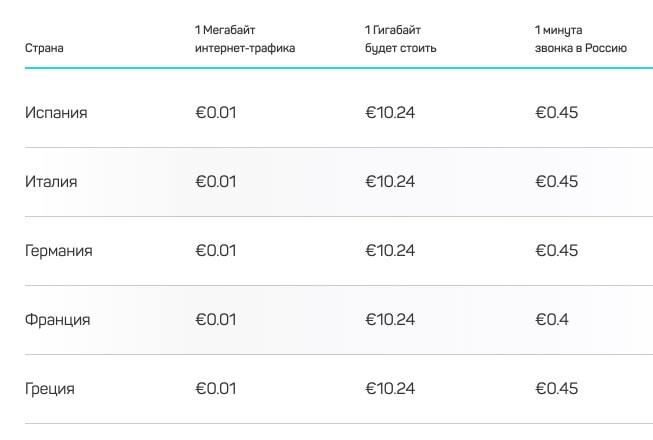Тарифы DrimSim на интернет и звонки в Европе