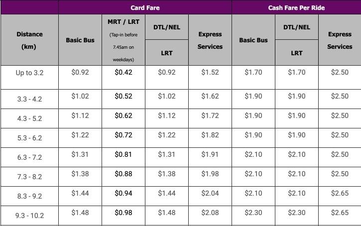Стоимость проезда на автобусе и метро
