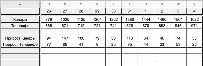 Количество случаев коронавируса на Тенерифе и Канарах